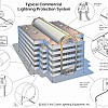 Mid-Rise Building Commercial Lightning Protection System