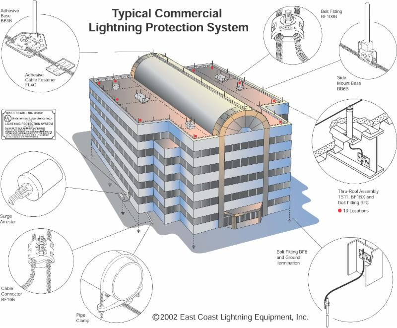 Cost of lightning protection lightning protection installation ecle government office building project typicalcommerical keyboard keysfo Image collections