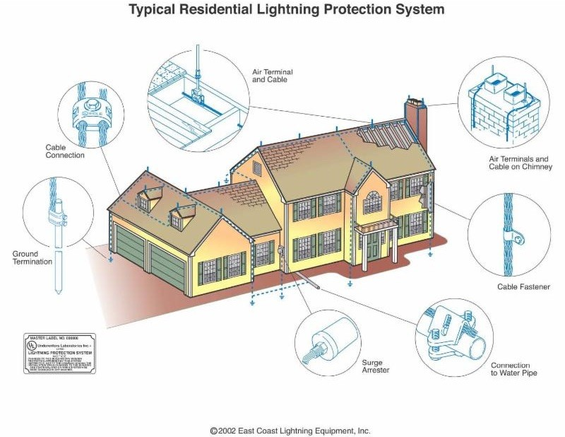 Cost Of Lightning Protection Installation Ecle