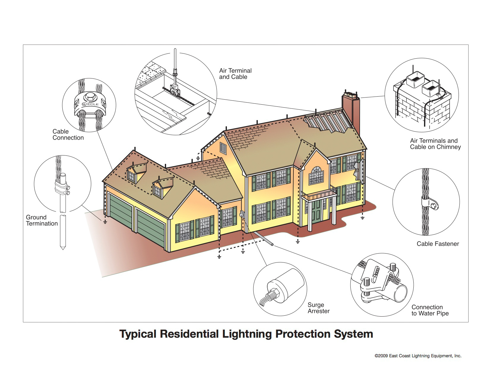Residential Home Protection